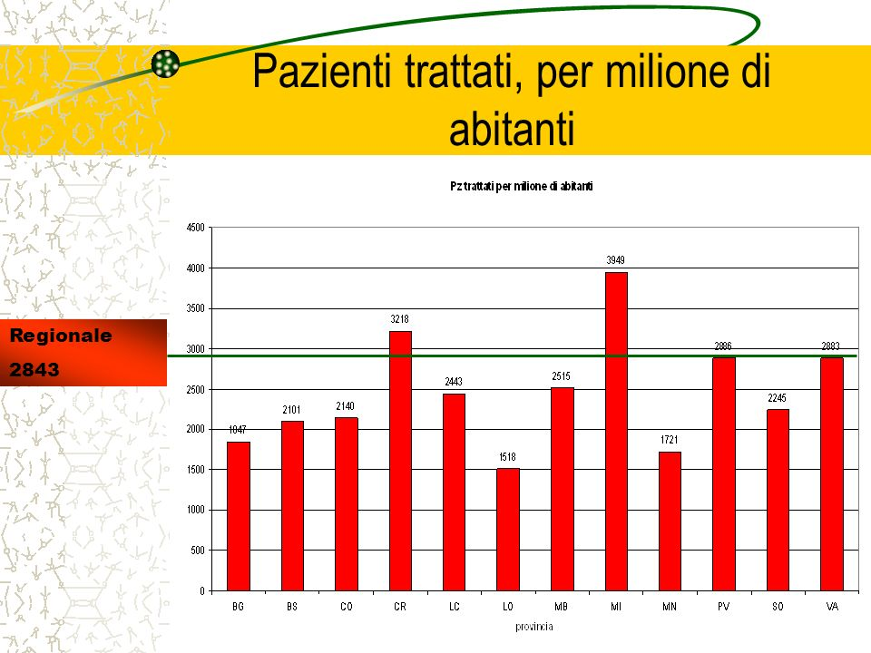 Pazienti trattati, per milione di abitanti Regionale 2843