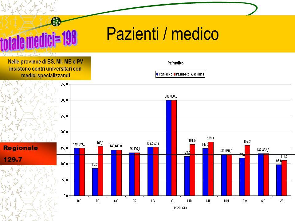 Pazienti / medico Nelle province di BS, MI, MB e PV insistono centri universitari con medici specializzandi Regionale 129.7