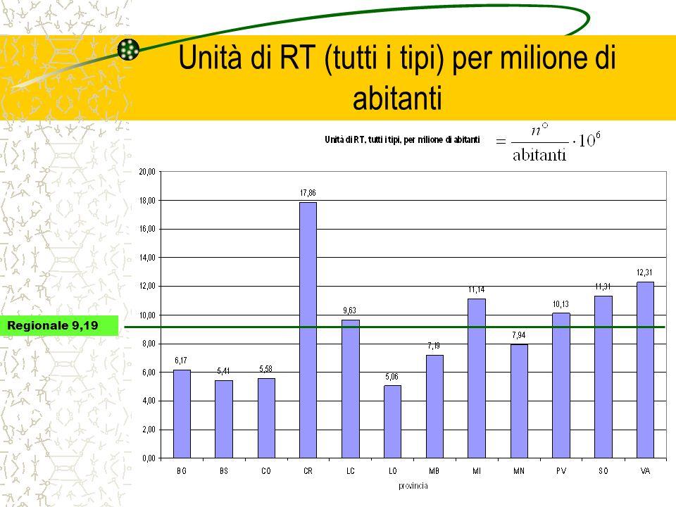 Unità di RT (tutti i tipi) per milione di abitanti Regionale 9,19