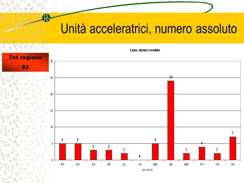 Unità acceleratrici, numero assoluto Tot regione 62
