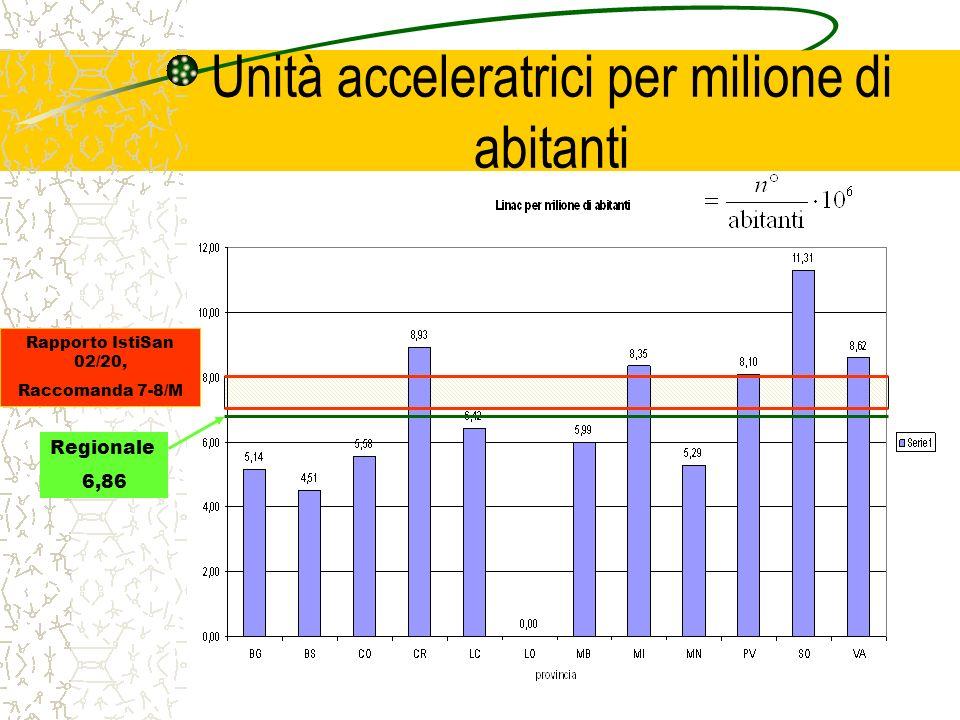 Unità acceleratrici per milione di abitanti Regionale 6,86 Rapporto IstiSan 02/20, Raccomanda 7-8/M