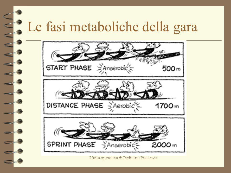 Unità operativa di Pediatria Piacenza Le fasi metaboliche della gara