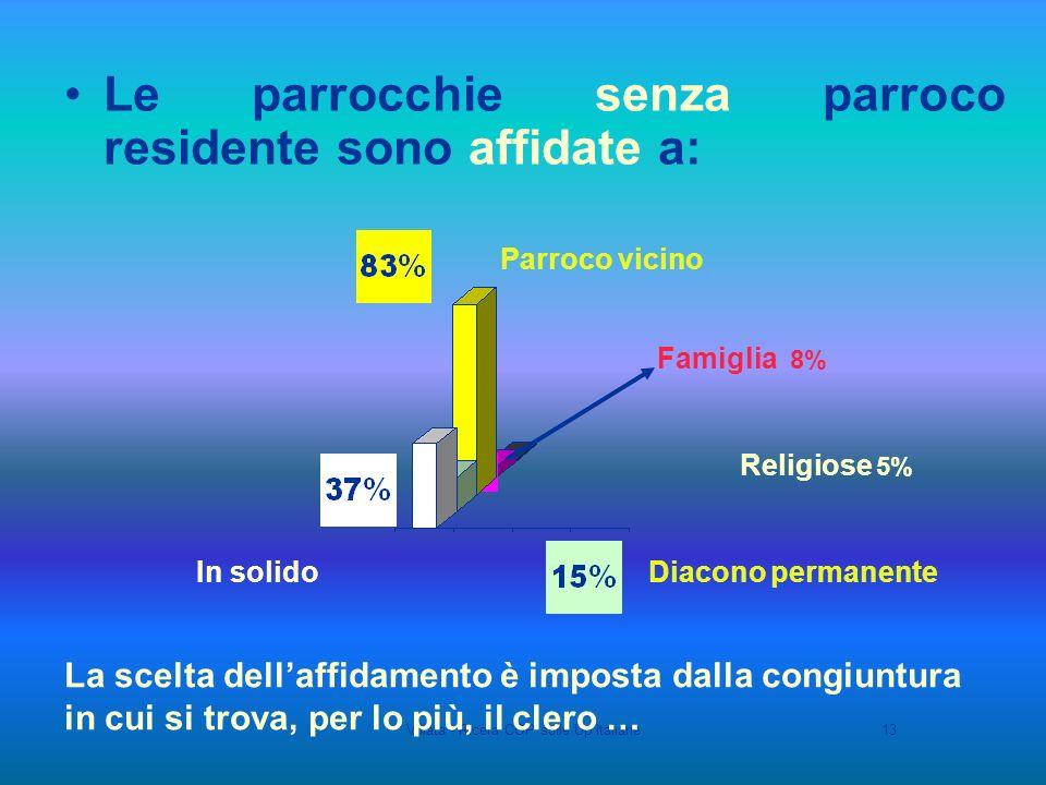 Villata - Ricera COP sulle Up Italiane13 Le parrocchie senza parroco residente sono affidate a: Parroco vicino Diacono permanenteIn solido Religiose 5% Famiglia 8% La scelta dellaffidamento è imposta dalla congiuntura in cui si trova, per lo più, il clero …