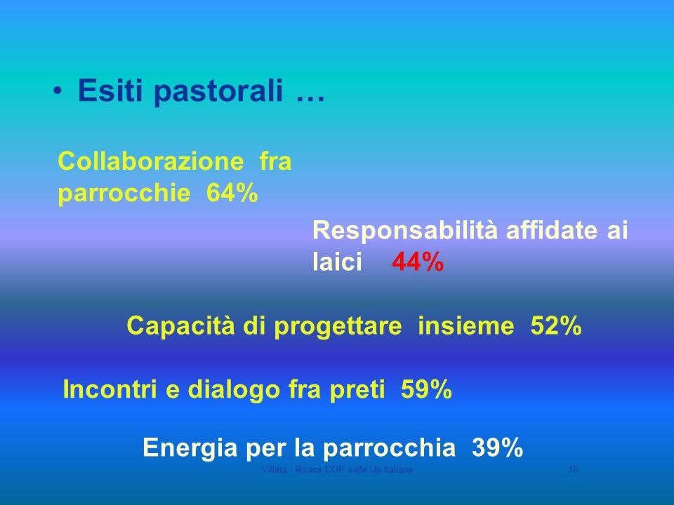 Villata - Ricera COP sulle Up Italiane16 Esiti pastorali … Collaborazione fra parrocchie 64% Incontri e dialogo fra preti 59% Responsabilità affidate ai laici 44% Capacità di progettare insieme 52% Energia per la parrocchia 39%