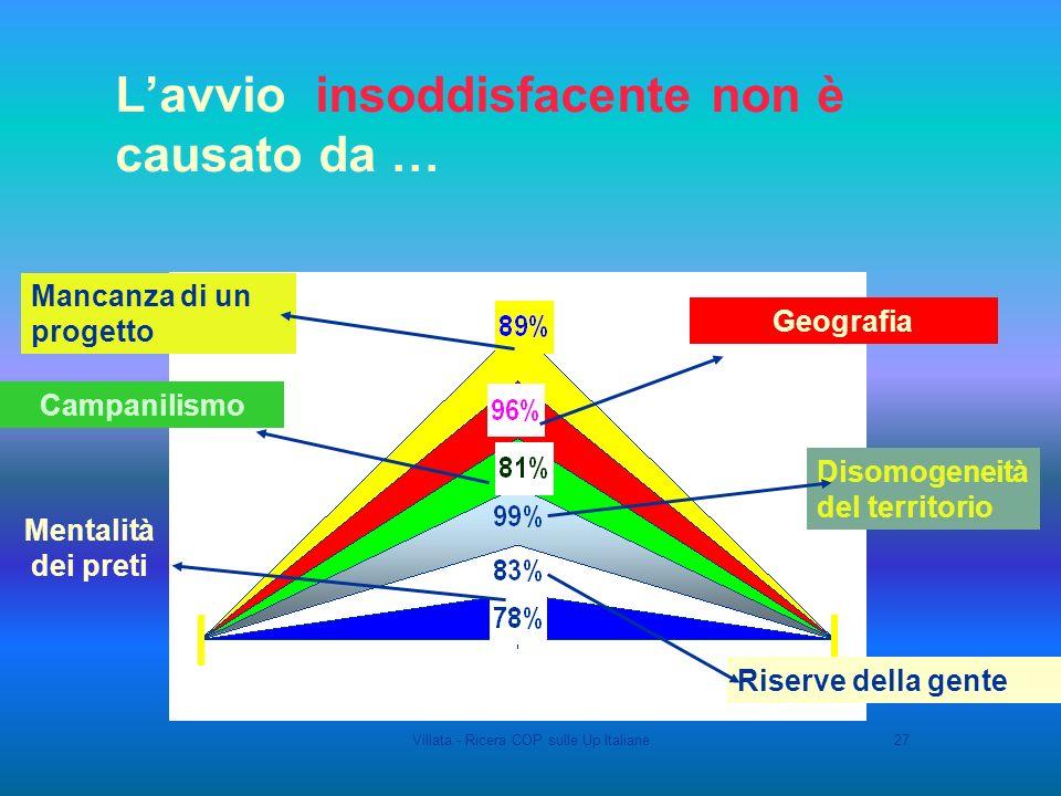 Villata - Ricera COP sulle Up Italiane27 Lavvio insoddisfacente non è causato da … Mancanza di un progetto Disomogeneità del territorio Riserve della gente Geografia Campanilismo Mentalità dei preti