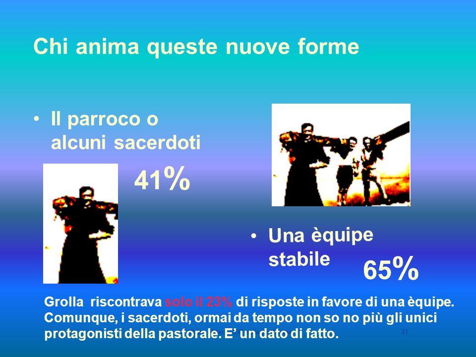 Villata - Ricera COP sulle Up Italiane31 Chi anima queste nuove forme Il parroco o alcuni sacerdoti 41 % Grolla riscontrava solo il 23% di risposte in favore di una èquipe.