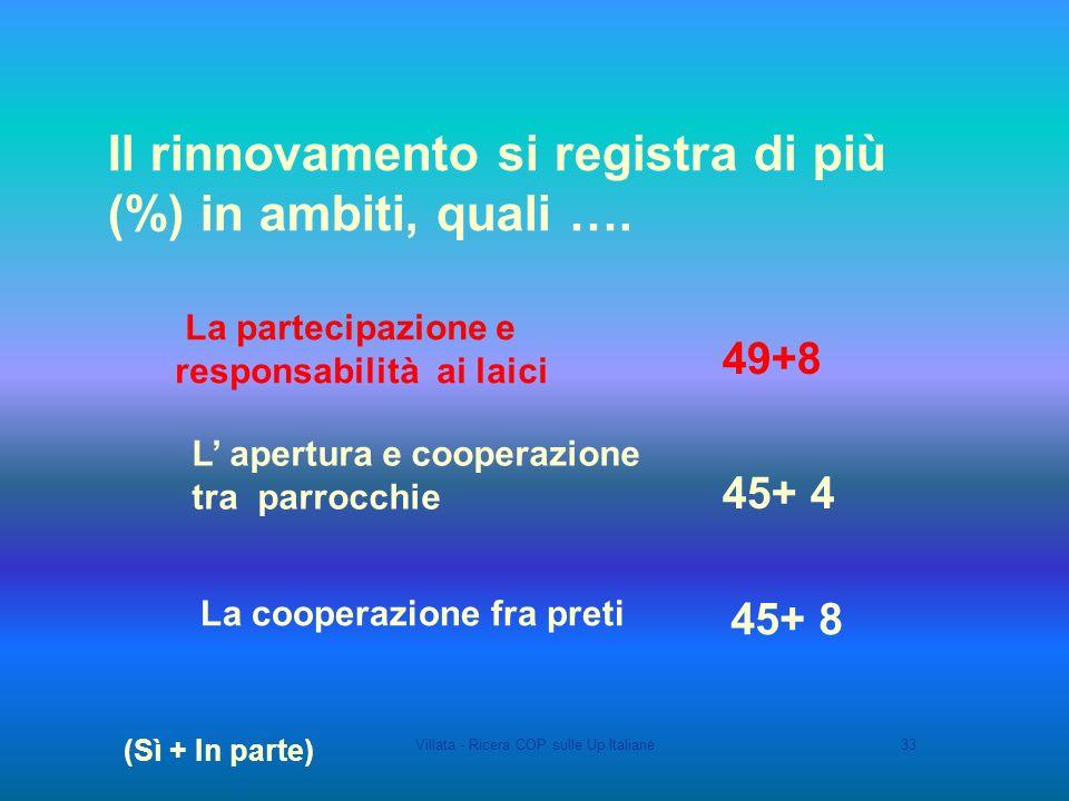 Villata - Ricera COP sulle Up Italiane33 Il rinnovamento si registra di più (%) in ambiti, quali ….
