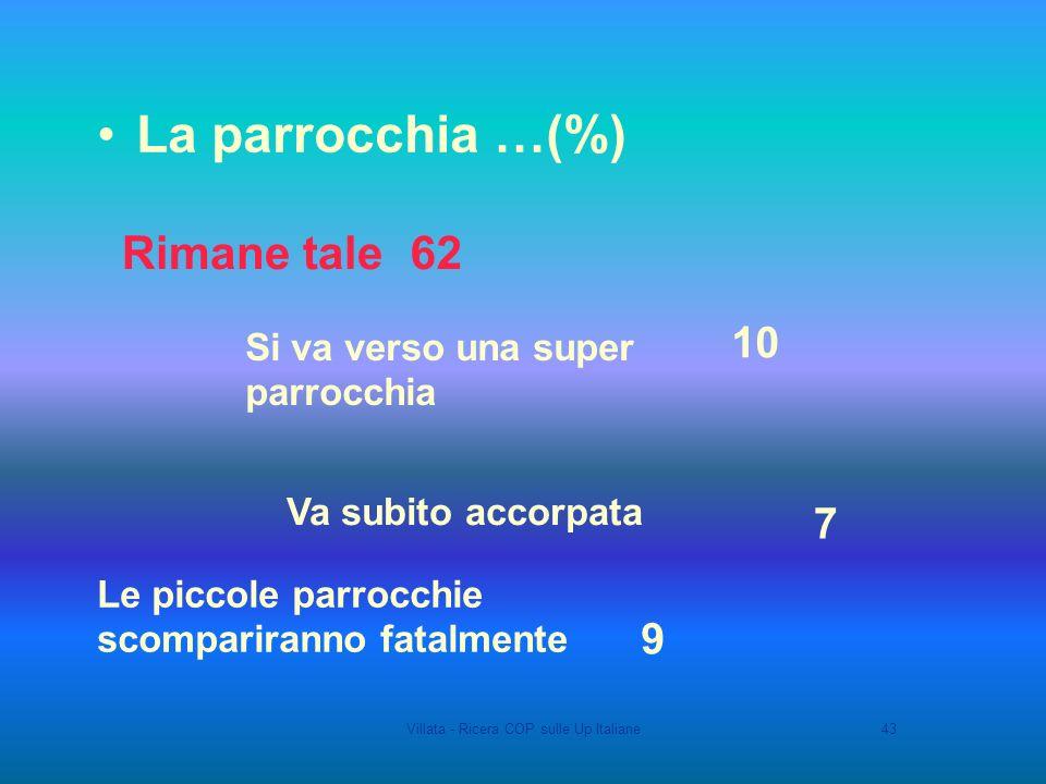 Villata - Ricera COP sulle Up Italiane43 9 Le piccole parrocchie scompariranno fatalmente Va subito accorpata Si va verso una super parrocchia 62Rimane tale La parrocchia …(%) 10 7