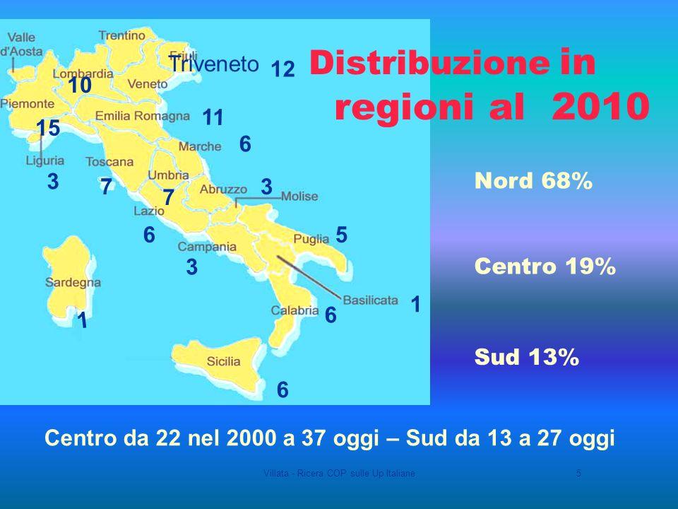 Villata - Ricera COP sulle Up Italiane5 11 6 12 3 1 6 7 5 37 15 Triveneto 6 Distribuzione in regioni al 2010 Nord 68% Centro 19% Sud 13% 10 6 3 1 Centro da 22 nel 2000 a 37 oggi – Sud da 13 a 27 oggi