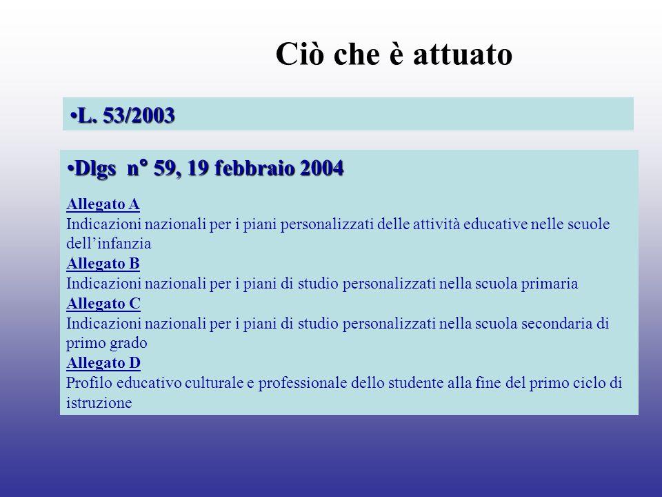 Ciò che è attuato L. 53/2003L. 53/2003 Dlgs n° 59, 19 febbraio 2004Dlgs n° 59, 19 febbraio 2004 Allegato A Indicazioni nazionali per i piani personali