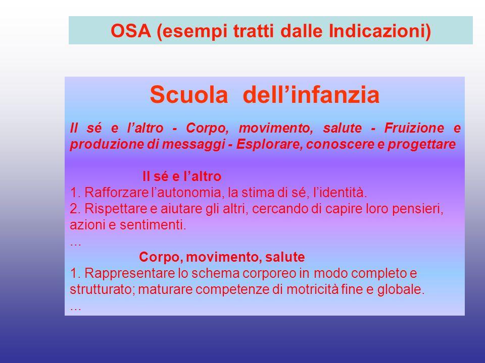 OSA (esempi tratti dalle Indicazioni) Scuola dellinfanzia Il sé e laltro - Corpo, movimento, salute - Fruizione e produzione di messaggi - Esplorare,