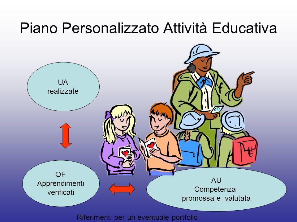 Piano Personalizzato Attività Educativa UA realizzate OF Apprendimenti verificati AU Competenza promossa e valutata Riferimenti per un eventuale portf
