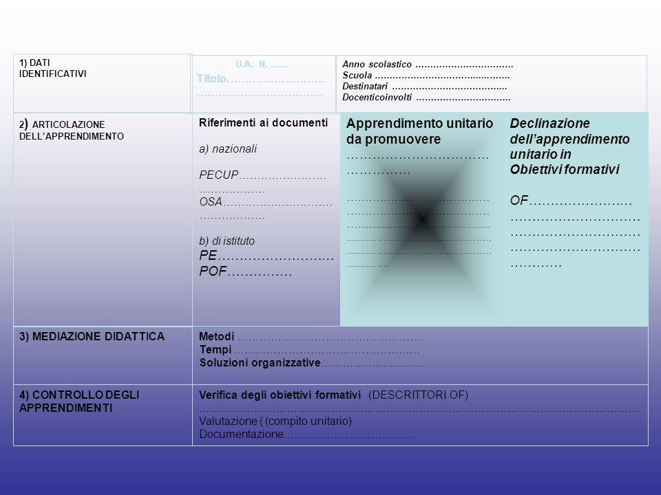 Verifica degli obiettivi formativi (DESCRITTORI OF) ………………………………………………………………………………………………………… Valutazione ( (compito unitario) Documentazione…………………………