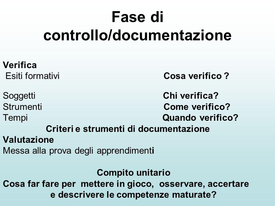 Fase di controllo/documentazione Verifica Esiti formativi Cosa verifico ? Soggetti Chi verifica? Strumenti Come verifico? Tempi Quando verifico? Crite