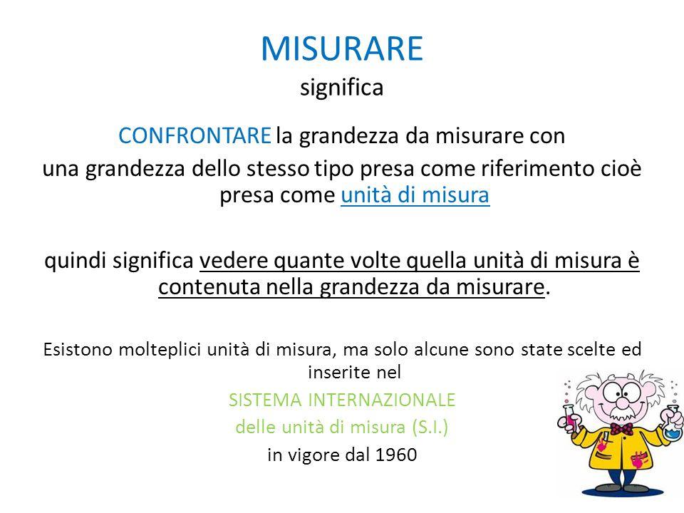 MISURARE significa CONFRONTARE la grandezza da misurare con una grandezza dello stesso tipo presa come riferimento cioè presa come unità di misura qui