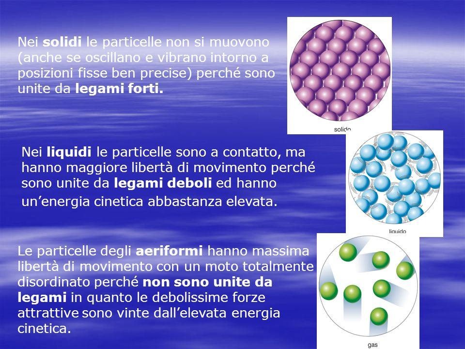 Nei solidi le particelle non si muovono (anche se oscillano e vibrano intorno a posizioni fisse ben precise) perché sono unite da legami forti. Nei li