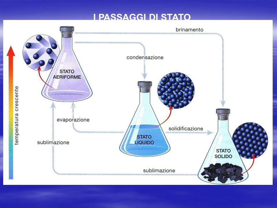 I PASSAGGI DI STATO fusione Vaporizzazione = ebollizione o o liquefazione