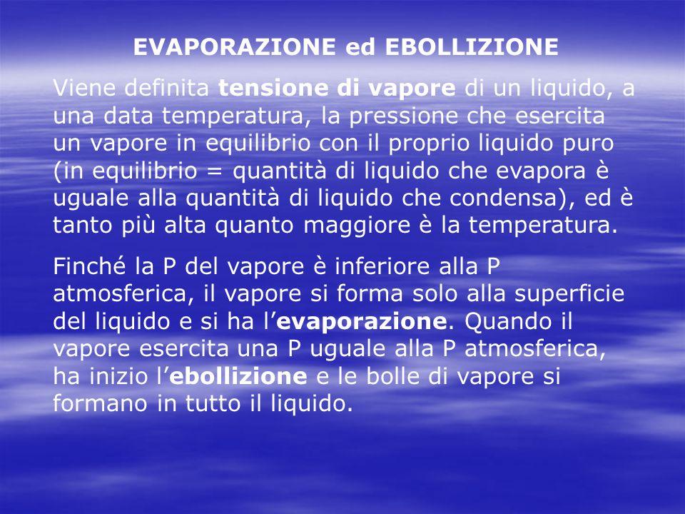 EVAPORAZIONE ed EBOLLIZIONE Viene definita tensione di vapore di un liquido, a una data temperatura, la pressione che esercita un vapore in equilibrio