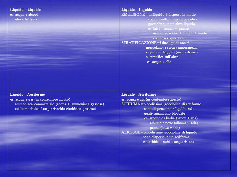 Liquido – Liquido es. acqua e alcool olio e benzina Liquido – Liquido EMULSIONE = un liquido è disperso in modo stabile, sotto forma di piccoliss gocc