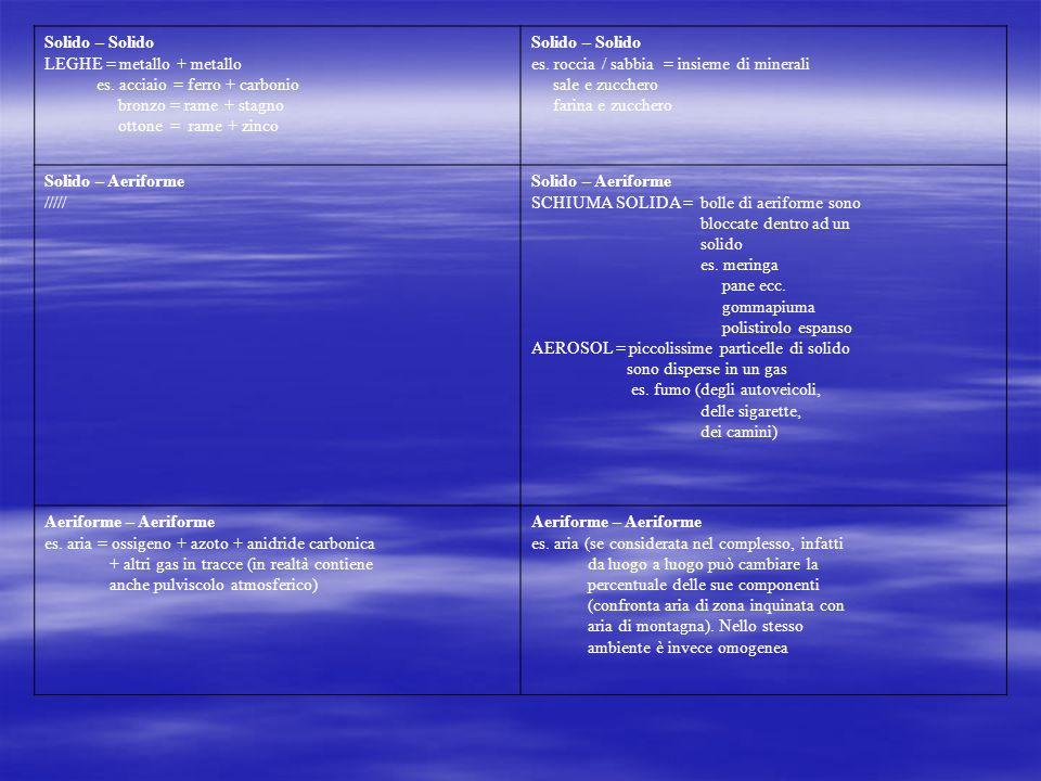 Solido – Solido LEGHE = metallo + metallo es. acciaio = ferro + carbonio bronzo = rame + stagno ottone = rame + zinco Solido – Solido es. roccia / sab