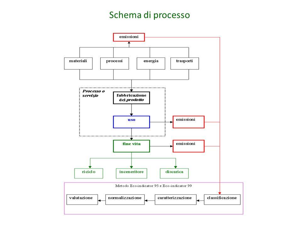 Schema di processo
