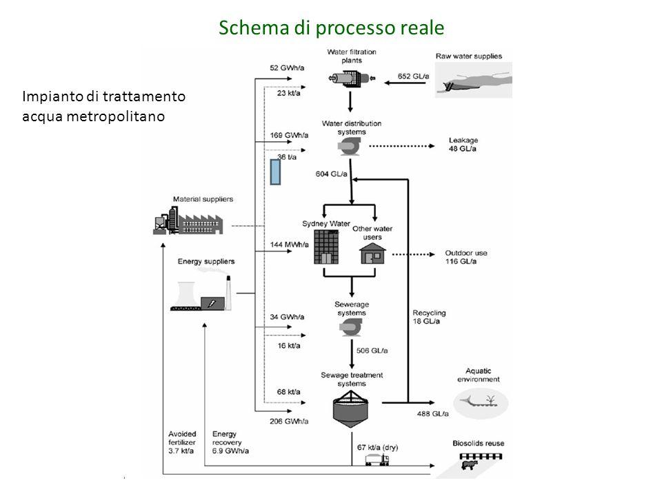 Schema di processo reale Impianto di trattamento acqua metropolitano