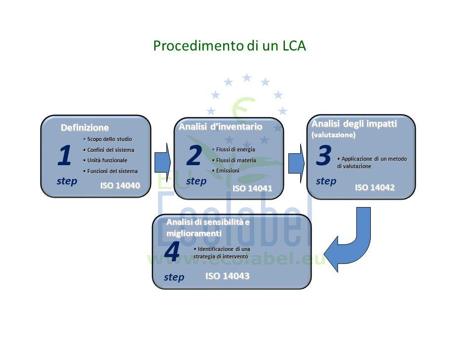 Procedimento di un LCA Definizione Scopo dello studio Scopo dello studio Confini del sistema Confini del sistema Unità funzionale Unità funzionale Fun