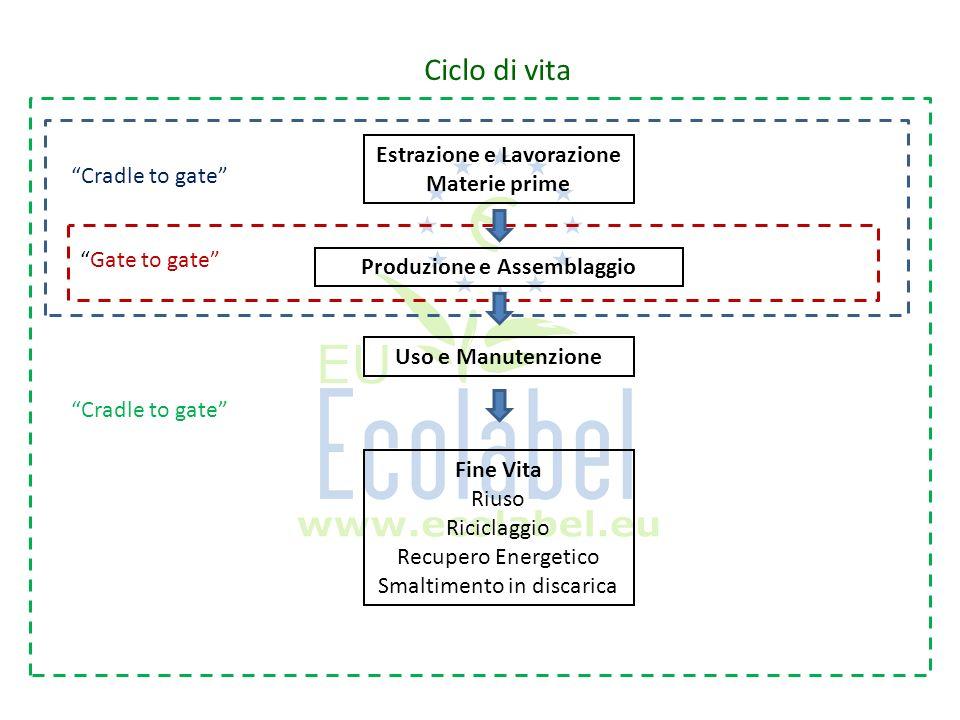 Ciclo di vita Estrazione e Lavorazione Materie prime Cradle to gate Produzione e Assemblaggio Uso e Manutenzione Fine Vita Riuso Riciclaggio Recupero