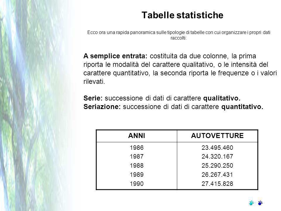 Ecco ora una rapida panoramica sulle tipologie di tabelle con cui organizzare i propri dati raccolti: A semplice entrata: costituita da due colonne, la prima riporta le modalità del carattere qualitativo, o le intensità del carattere quantitativo, la seconda riporta le frequenze o i valori rilevati.