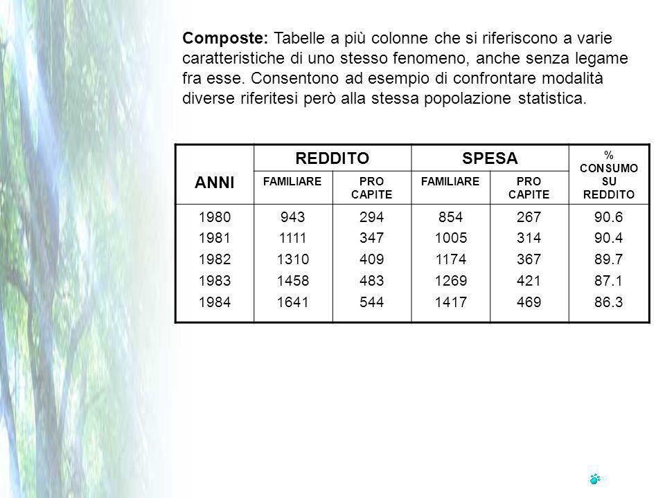 Composte: Tabelle a più colonne che si riferiscono a varie caratteristiche di uno stesso fenomeno, anche senza legame fra esse.