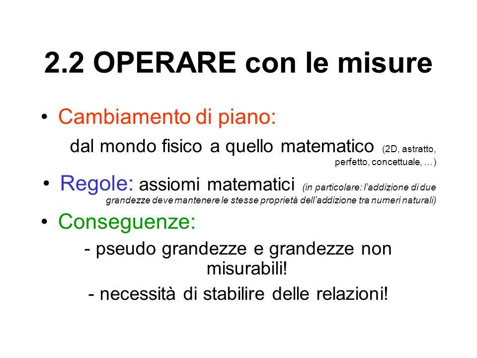 2.2 OPERARE con le misure Cambiamento di piano: dal mondo fisico a quello matematico (2D, astratto, perfetto, concettuale, …) Regole: assiomi matemati