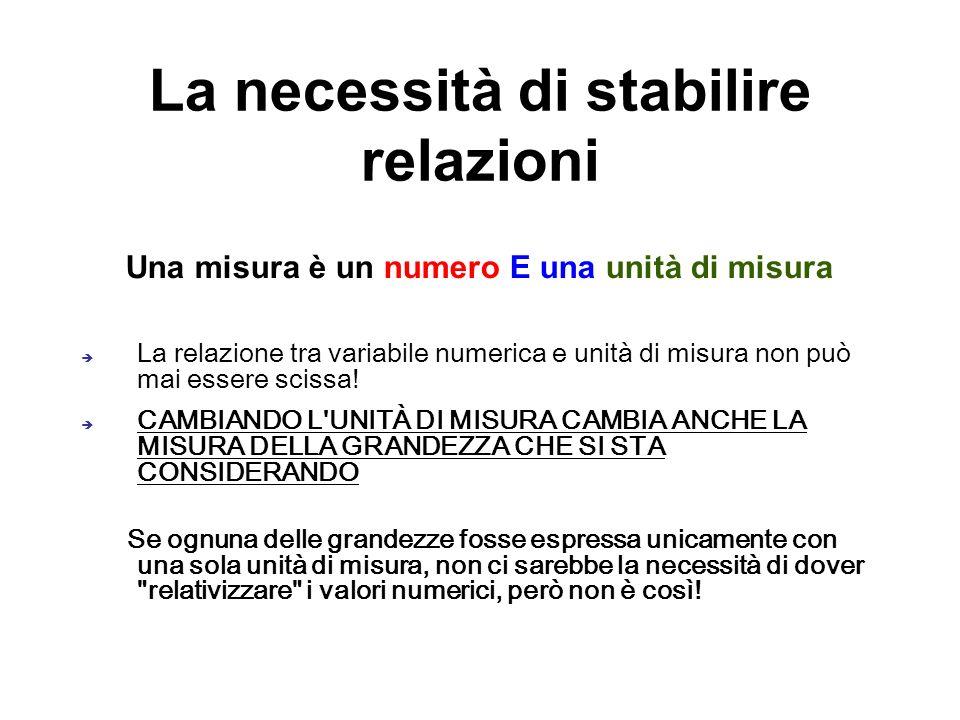 La necessità di stabilire relazioni Una misura è un numero E una unità di misura La relazione tra variabile numerica e unità di misura non può mai ess