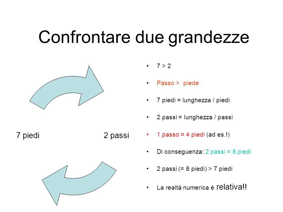 Confrontare due grandezze 2 passi7 piedi 7 > 2 Passo > piede 7 piedi = lunghezza / piedi 2 passi = lunghezza / passi 1 passo = 4 piedi (ad es.!) Di co