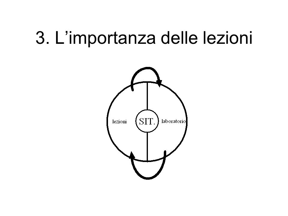 3. Limportanza delle lezioni
