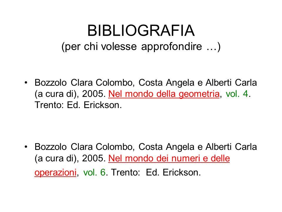BIBLIOGRAFIA (per chi volesse approfondire …) Bozzolo Clara Colombo, Costa Angela e Alberti Carla (a cura di), 2005. Nel mondo della geometria, vol. 4