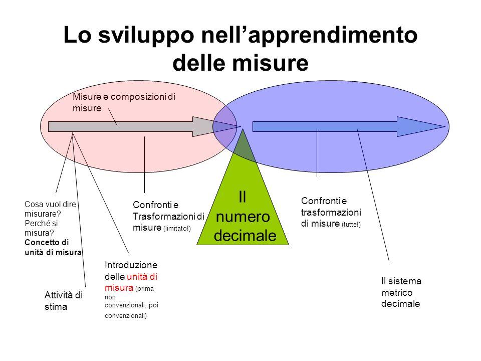 Lo sviluppo nellapprendimento delle misure Il numero decimale Introduzione delle unità di misura (prima non convenzionali, poi convenzionali) Cosa vuo