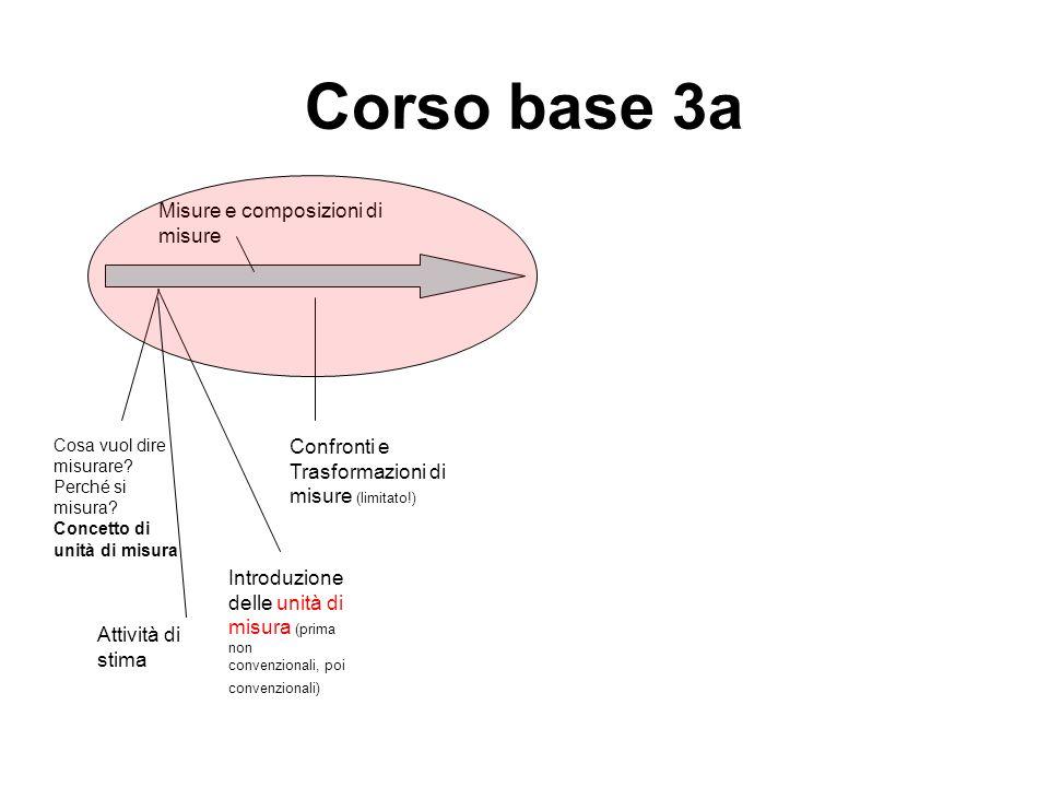 Corso base 3a Introduzione delle unità di misura (prima non convenzionali, poi convenzionali) Cosa vuol dire misurare? Perché si misura? Concetto di u