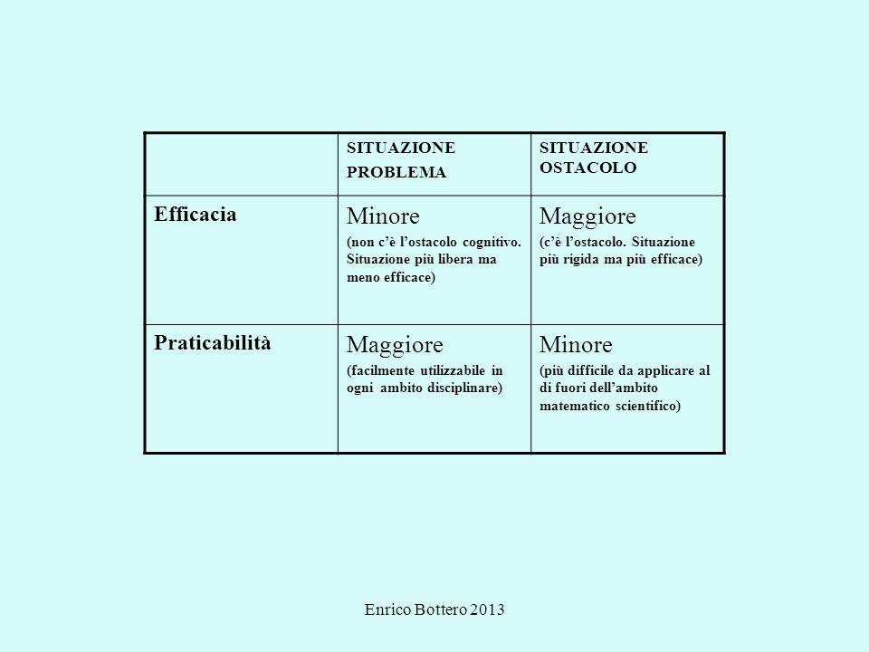 Enrico Bottero 2013 SITUAZIONE PROBLEMA SITUAZIONE OSTACOLO Efficacia Minore (non cè lostacolo cognitivo. Situazione più libera ma meno efficace) Magg