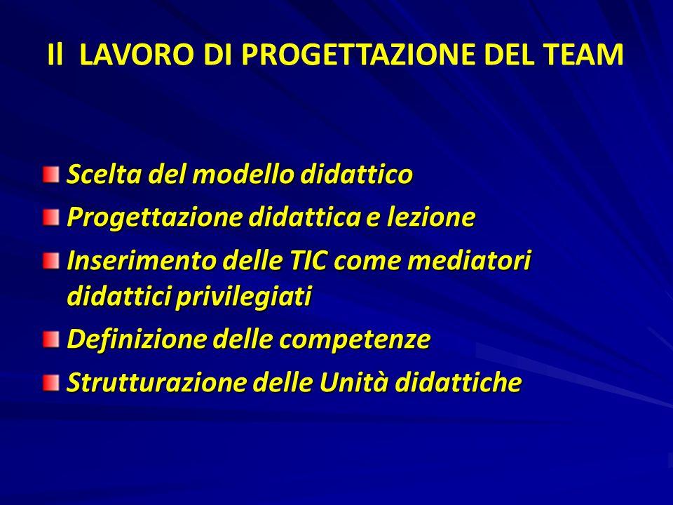 Scelta del modello didattico Progettazione didattica e lezione Inserimento delle TIC come mediatori didattici privilegiati Definizione delle competenz