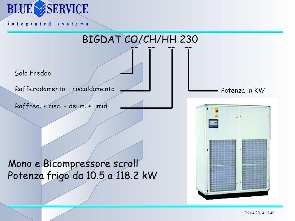 06/04/2014 15.40 Mono e Bicompressore scroll Potenza frigo da 10.5 a 118.2 kW BIGDAT CO/CH/HH 230 -- -- Solo Freddo Rafferddamento + riscaldamento Raf