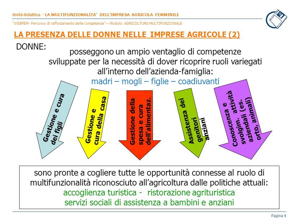 Pagina 4 LA PRESENZA DELLE DONNE NELLE IMPRESE AGRICOLE (2) Unità didattica - LA MULTIFUNZIONALITA DELLIMPRESA AGRICOLA FEMMINILE WEBFEM- Percorso di