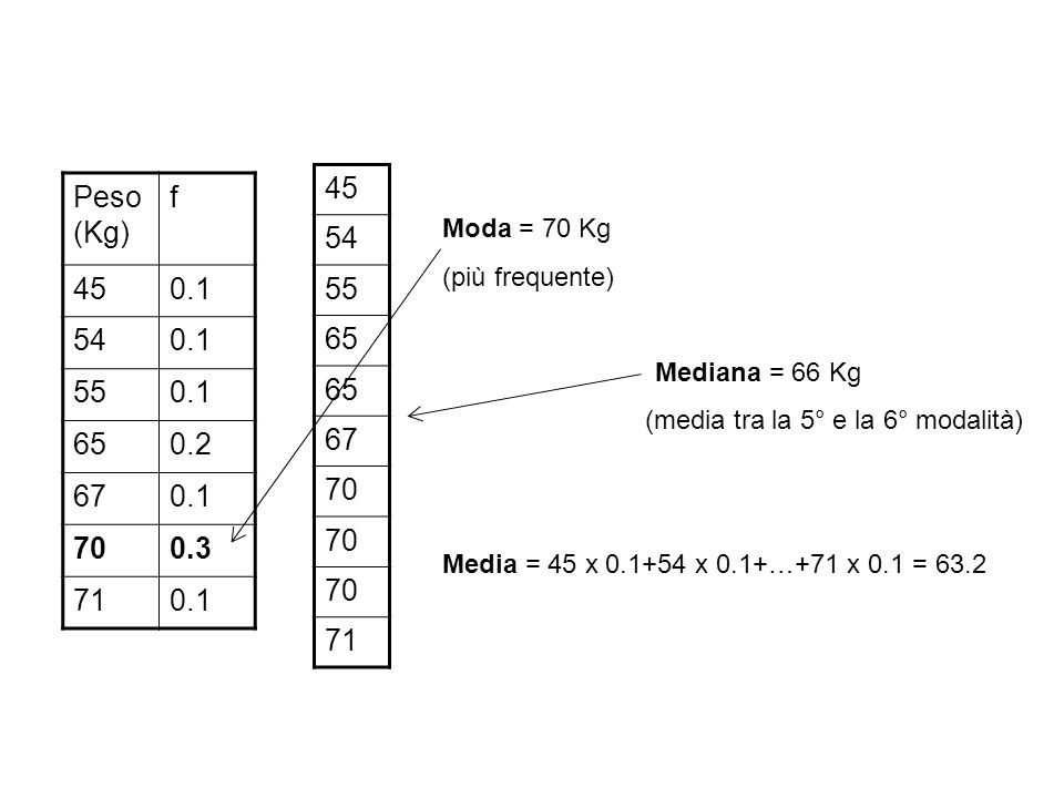 Peso (Kg) f 450.1 540.1 550.1 650.2 670.1 700.3 710.1 Moda = 70 Kg (più frequente) Mediana = 66 Kg (media tra la 5° e la 6° modalità) Media = 45 x 0.1