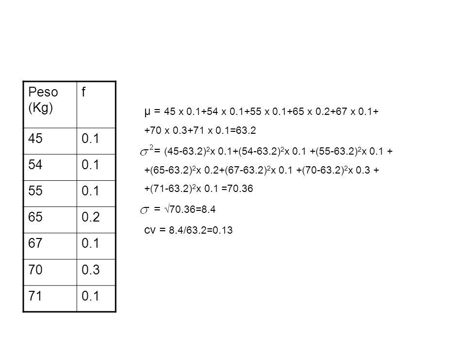 Peso (Kg) f 450.1 540.1 550.1 650.2 670.1 700.3 710.1 μ = 45 x 0.1+54 x 0.1+55 x 0.1+65 x 0.2+67 x 0.1+ +70 x 0.3+71 x 0.1=63.2 = (45-63.2) 2 x 0.1+(5