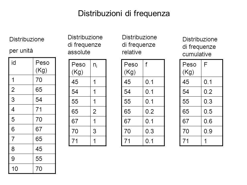 Distribuzioni di frequenza idPeso (Kg) 170 265 354 471 570 667 765 845 955 1070 Distribuzione per unità Peso (Kg) nini 451 541 551 652 671 703 711 Dis