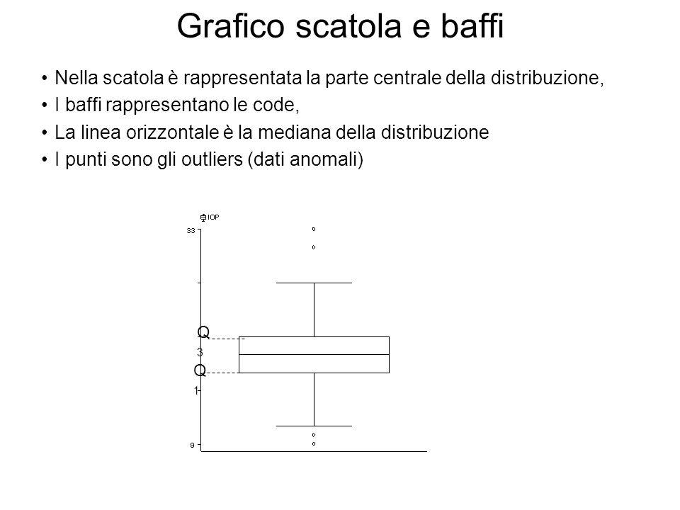 Grafico scatola e baffi Nella scatola è rappresentata la parte centrale della distribuzione, I baffi rappresentano le code, La linea orizzontale è la