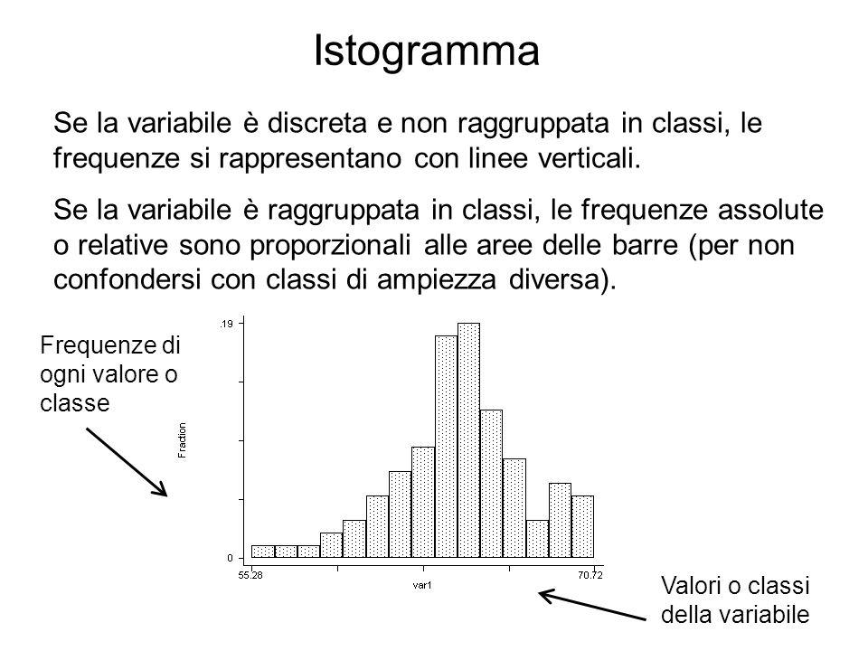 Istogramma Se la variabile è discreta e non raggruppata in classi, le frequenze si rappresentano con linee verticali. Se la variabile è raggruppata in
