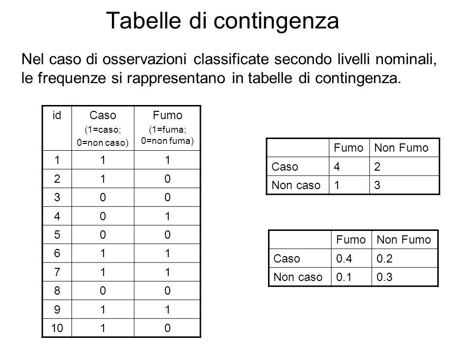 Tabelle di contingenza idCaso (1=caso; 0=non caso) Fumo (1=fuma; 0=non fuma) 111 210 300 401 500 611 711 800 911 1010 FumoNon Fumo Caso42 Non caso13 F