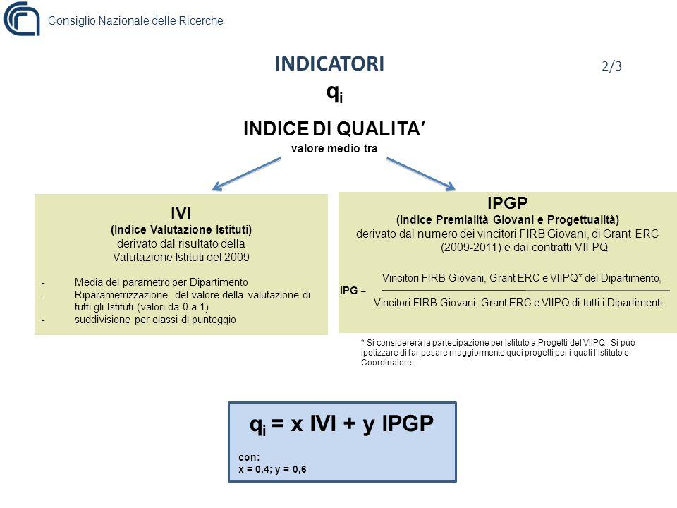 Consiglio Nazionale delle Ricerche IVI (Indice Valutazione Istituti) derivato dal risultato della Valutazione Istituti del 2009 -Media del parametro per Dipartimento -Riparametrizzazione del valore della valutazione di tutti gli Istituti (valori da 0 a 1) - suddivisione per classi di punteggio Vincitori FIRB Giovani, Grant ERC e VIIPQ* del Dipartimento i IPG = Vincitori FIRB Giovani, Grant ERC e VIIPQ di tutti i Dipartimenti INDICATORI 2/3 q i INDICE DI QUALITA valore medio tra IPGP (Indice Premialità Giovani e Progettualità) derivato dal numero dei vincitori FIRB Giovani, di Grant ERC (2009-2011) e dai contratti VII PQ q i = x IVI + y IPGP con: x = 0,4; y = 0,6 * Si considererà la partecipazione per Istituto a Progetti del VIIPQ.
