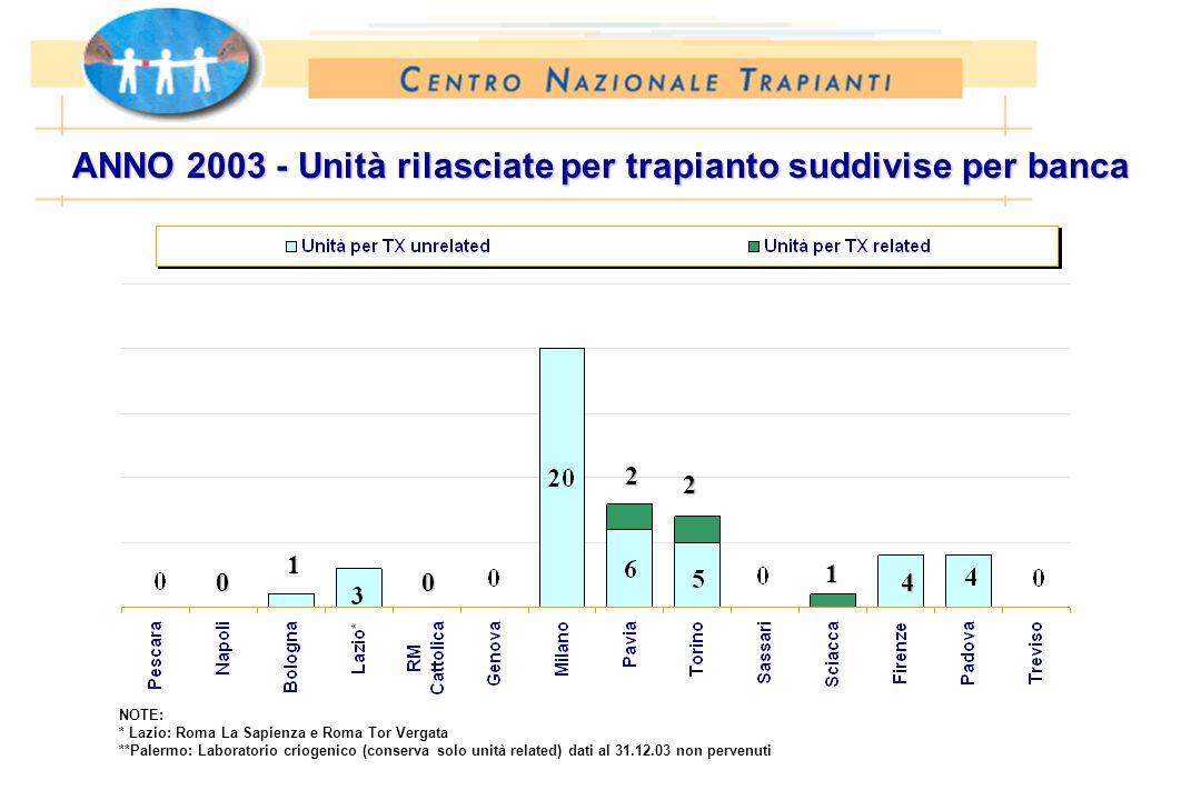 ANNO 2003 - Unità rilasciate per trapianto suddivise per banca NOTE: * Lazio: Roma La Sapienza e Roma Tor Vergata **Palermo: Laboratorio criogenico (c