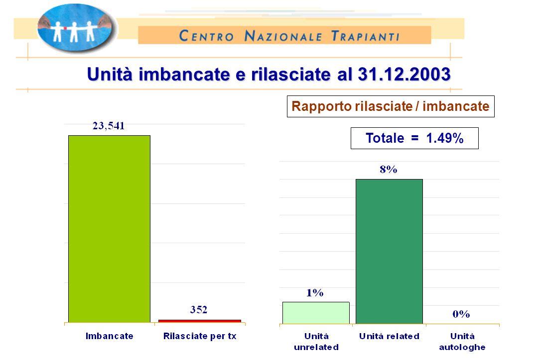Unità imbancate e rilasciate al 31.12.2003 Totale = 1.49% Rapporto rilasciate / imbancate